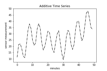 Additive Plot