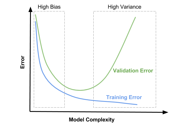 Model Tuning (Part 2 - Validation & Cross-Validation