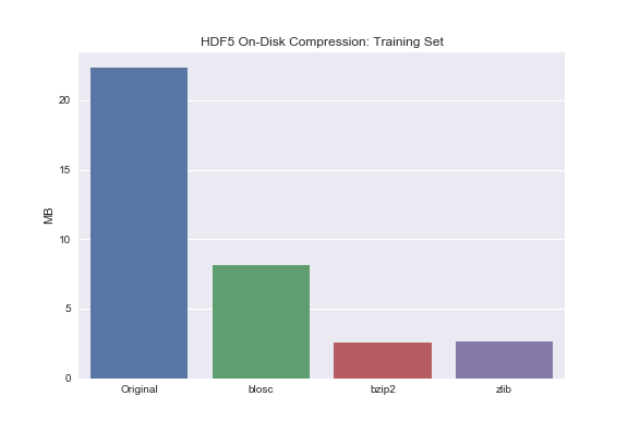 HDF5 Or How I Learned To Love Data Compression And Partial I