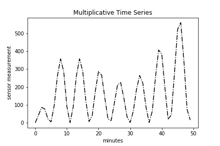 Multiplicative Plot