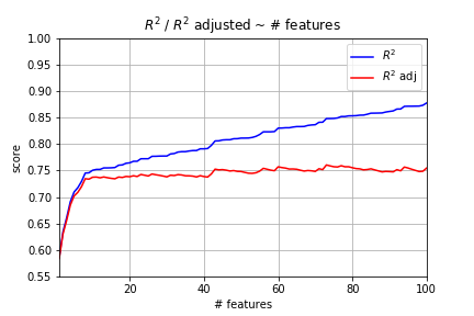 Linear Regression 101 (Part 2 - Metrics) - Standard Deviations