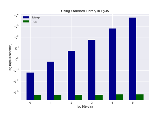 Faster Python - Tips & Tricks - Standard Deviations
