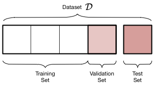 Model Tuning (Part 2 - Validation & Cross-Validation) - Standard